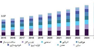 تصویر از تحلیل روند و سهم بازار پوشش های حفاظتی از ۲۰۱۹ تا ۲۰۲۵