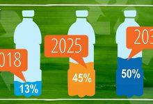 تصویر از اختصاصی بسپار/ افزایش ظرفیت PET بازیافتی در دستور کار تولیدکنندگان بزرگ